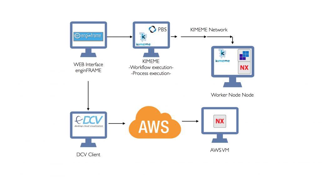 kimeme_network_aws_dcv-copia